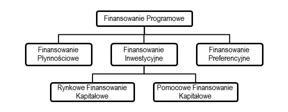 Rodzaje finansowania PFR